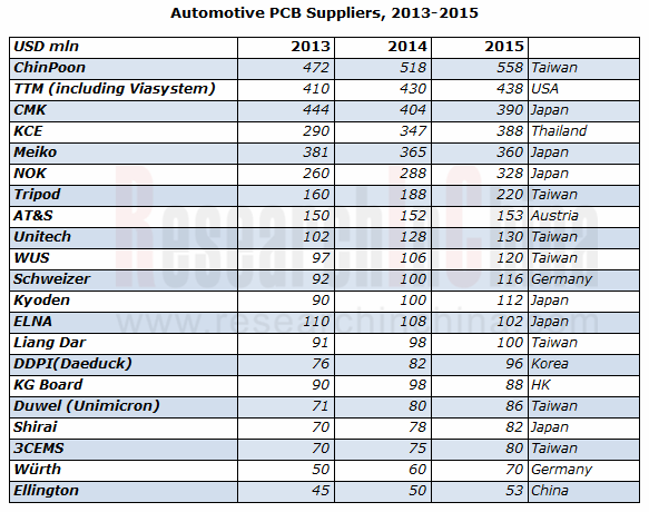 Global And China Automotive Pcb Industry Report 2014 2015