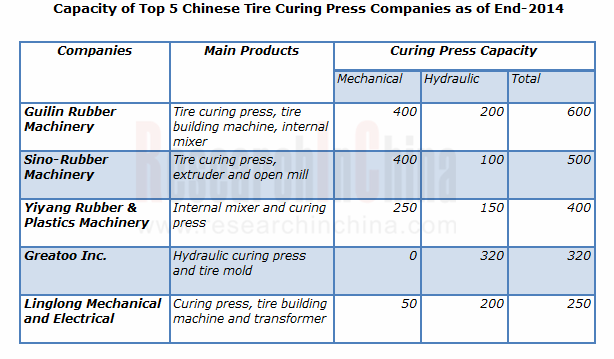 market survey china tire manufacturing industry 2014 Tire manufacturers - comprehensive guide to market research and industry analysis including industry trends and statistics, financial ratios, salary surveys, and more.
