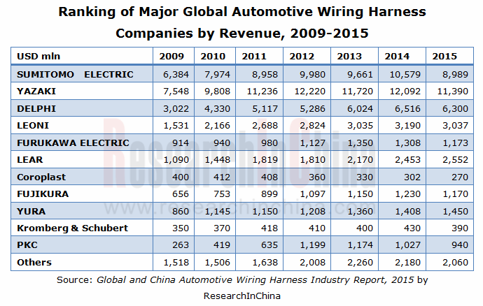 global and china automotive wiring harness industry report 2015 rh researchinchina com automotive wiring harnesses suppliers automotive wiring harness industry