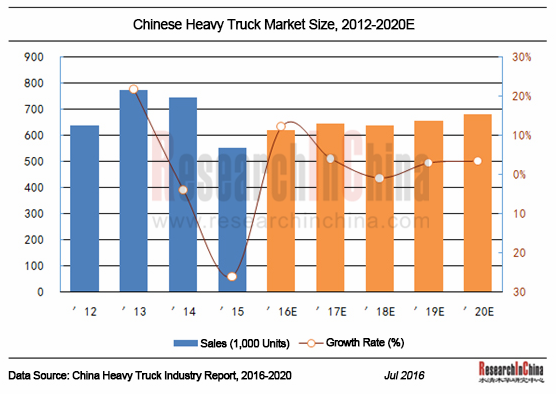 China Heavy Truck Industry Report, 2016-2020 - ResearchInChina
