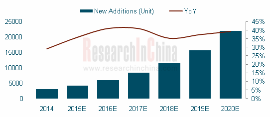 global and chinese automated guided vehicle In 2016, global agv sales surged by 388% from a year earlier to 22,600 units thanks to favorable policies including industry 40 and intelligent automation and more use of agv for e-commerce china saw a substantial rise of 885% yoy in agv sales to 9,950 units.