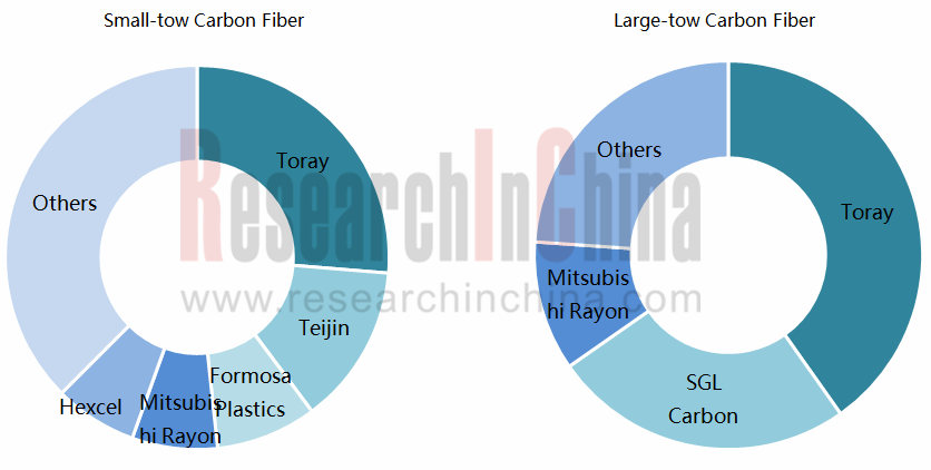 Global and China Carbon Fiber and CFRP Industry Report, 2017-2021