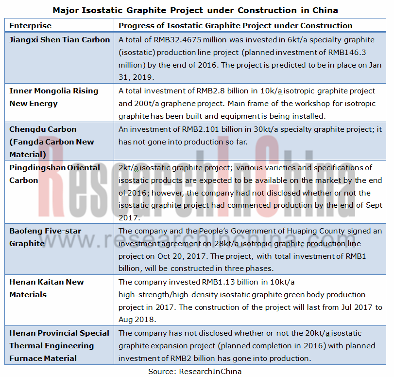 global and china isostatic graphite industry In 2013, the china pv industry witnessed rapid development due to this, the  global supply and demand gap for the isostatic form of graphite broadened to.