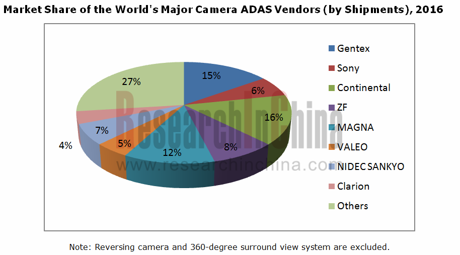 Global And China Automotive Camera Adas Industry Report