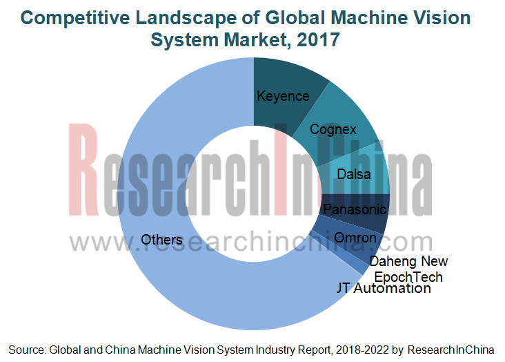 Global and China Machine Vision System Industry Report, 2018-2022