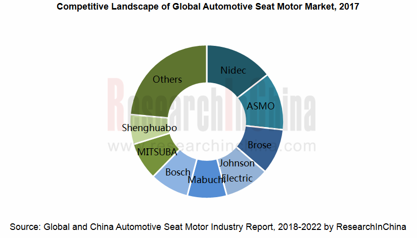Global and China Automotive Seat Motor Industry Report, 2018