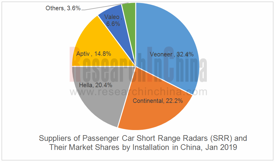 China Millimeter Wave Radar Market Report, January 2019