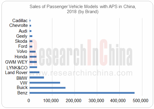 Global and China Automated Parking and Autonomous Parking Industry