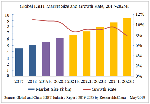 Global and China IGBT Industry Report, 2019-2025